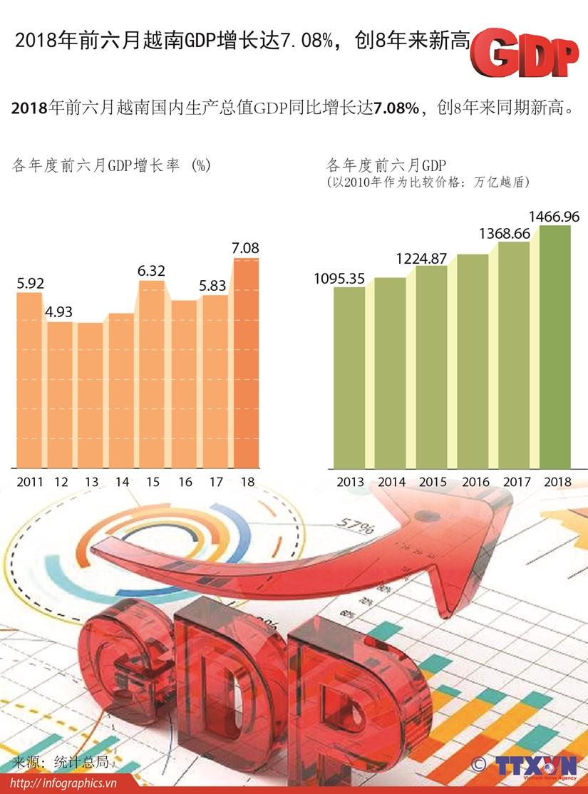 图表新闻:今年上半年越南GDP增长创8年来新高 hinh anh 1