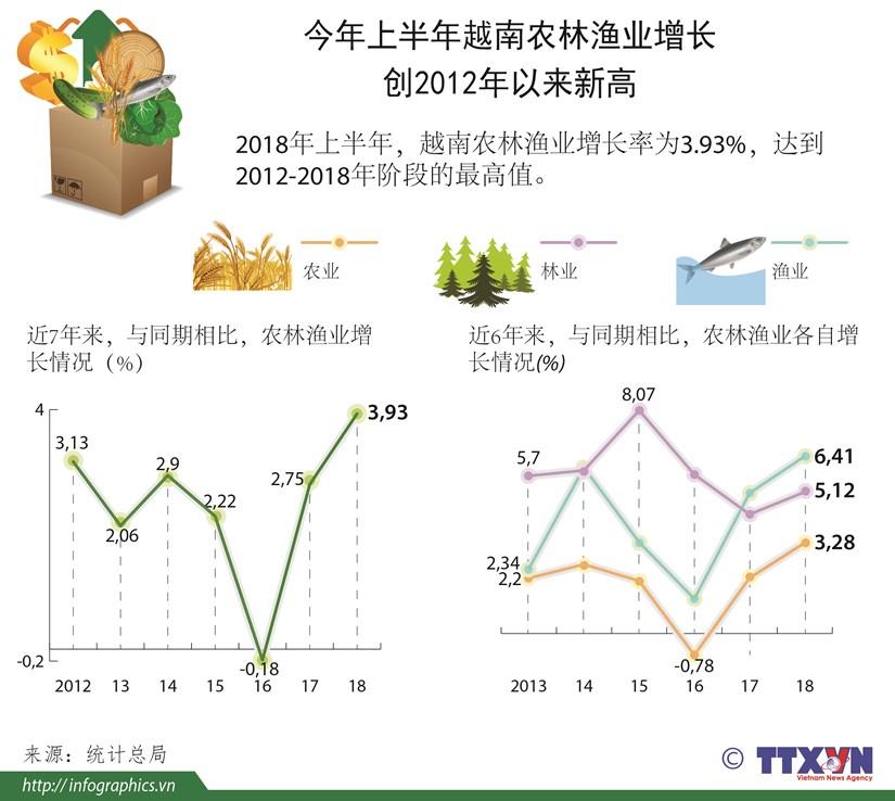 图表新闻:今年上半年越南农林渔业增长创2012年以来新高 hinh anh 1