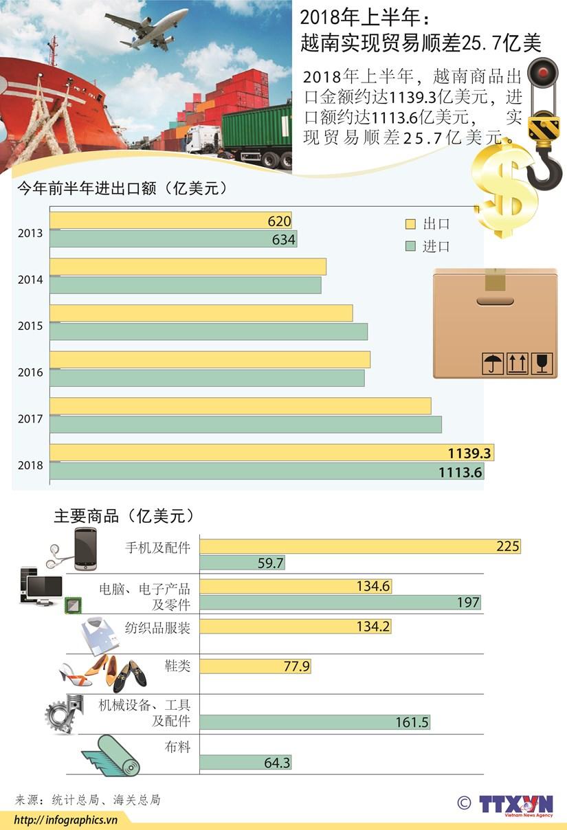 图表新闻:今年上半年全国实现贸易顺差25.7亿美元 hinh anh 1