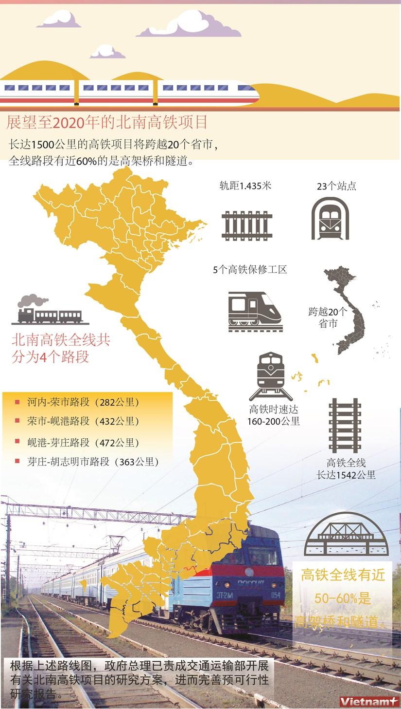 图表新闻:越南至2020年的北南高铁项目 hinh anh 1