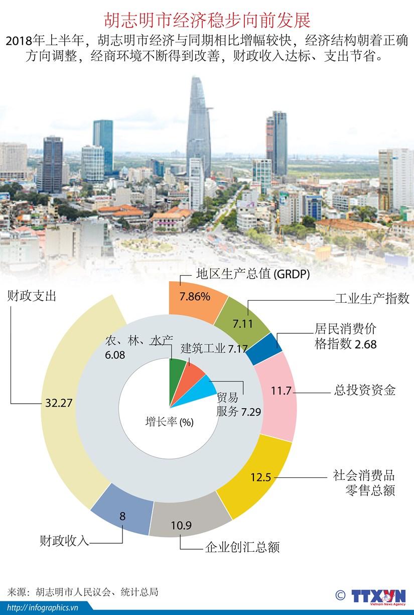 图表新闻:胡志明市经济稳步向前发展 hinh anh 1