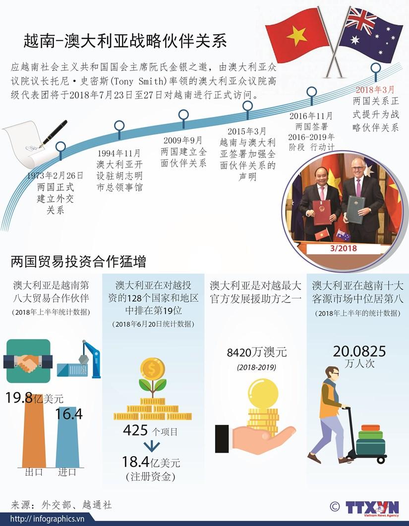 图表新闻:越南-澳大利亚战略伙伴关系 hinh anh 1