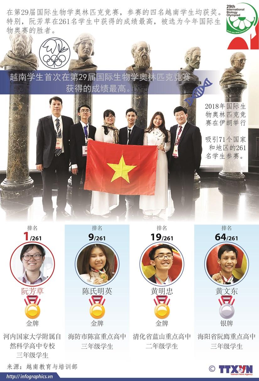 图表新闻:越南学生首次在国际生物学奥林匹克竞赛获得的成绩最高 hinh anh 1