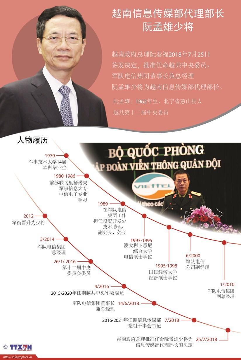 图表新闻:越南信息传媒部代理部长阮孟雄少将 hinh anh 1