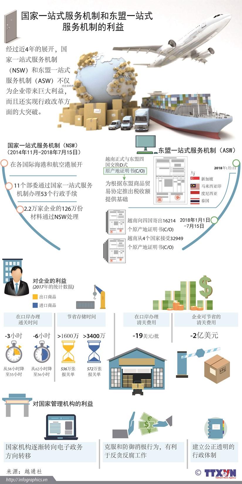 图表新闻:国家一站式服务机制和东盟一站式服务机制的利益 hinh anh 1