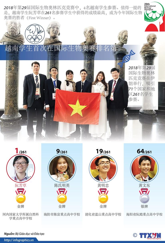 图表新闻:越南学生首次在国际生物奥赛排名第一 hinh anh 1