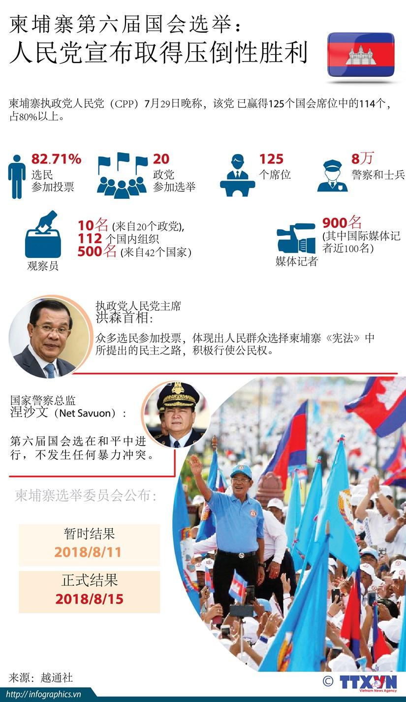 图表新闻:柬埔寨第六届国会选举 人民党宣布取得压倒性胜利 hinh anh 1