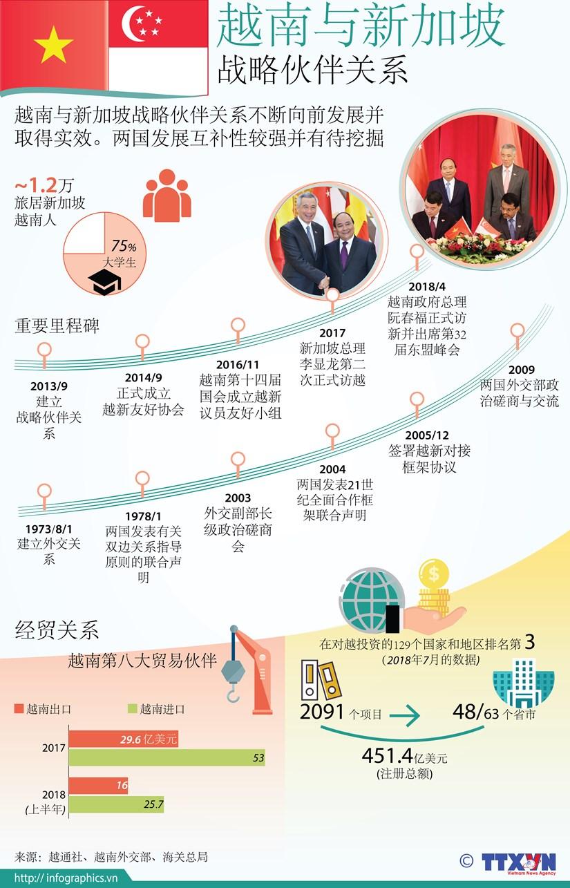 图表新闻:越南与新加坡 战略伙伴关系 hinh anh 1