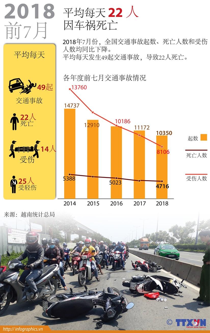 图表新闻:2018年前7月平均每天22人因车祸死亡 hinh anh 1