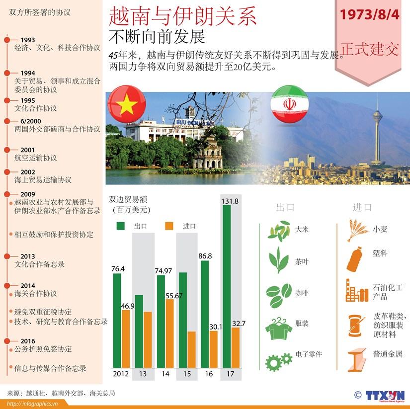 图表新闻:越南与伊朗关系 不断向前发展 hinh anh 1