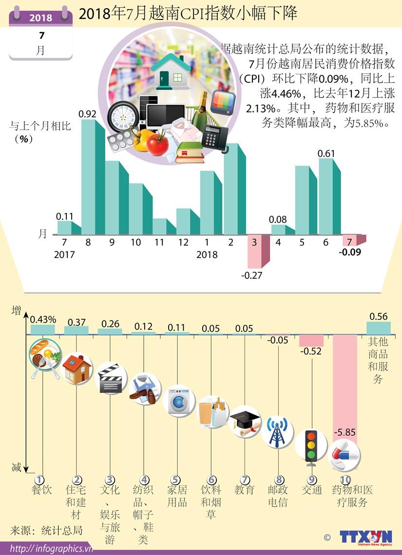 图表新闻:2018年7月越南CPI指数小幅下降 hinh anh 1
