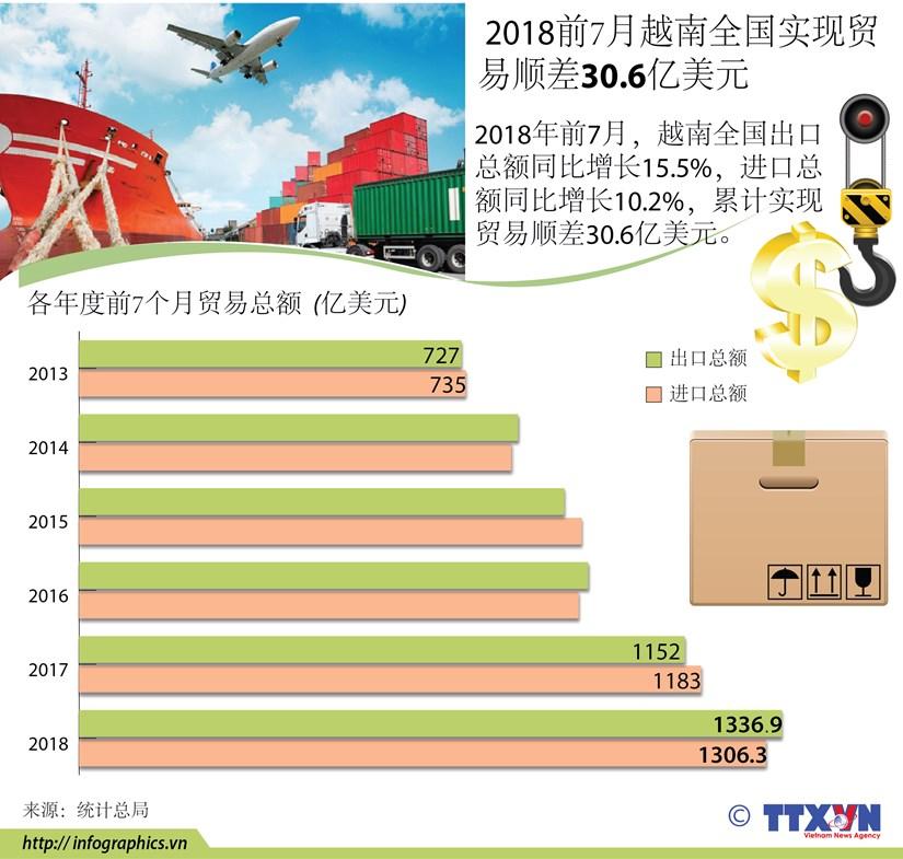 图表新闻: 2018前7月越南全国实现贸易顺差30.6亿美元 hinh anh 1