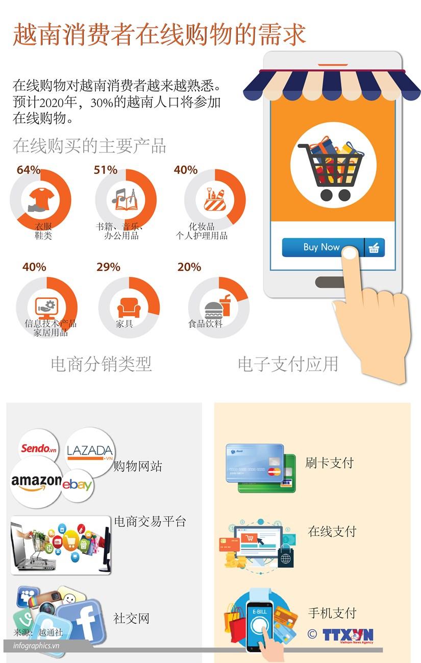 图表新闻:越南消费者在线购物的需求 hinh anh 1