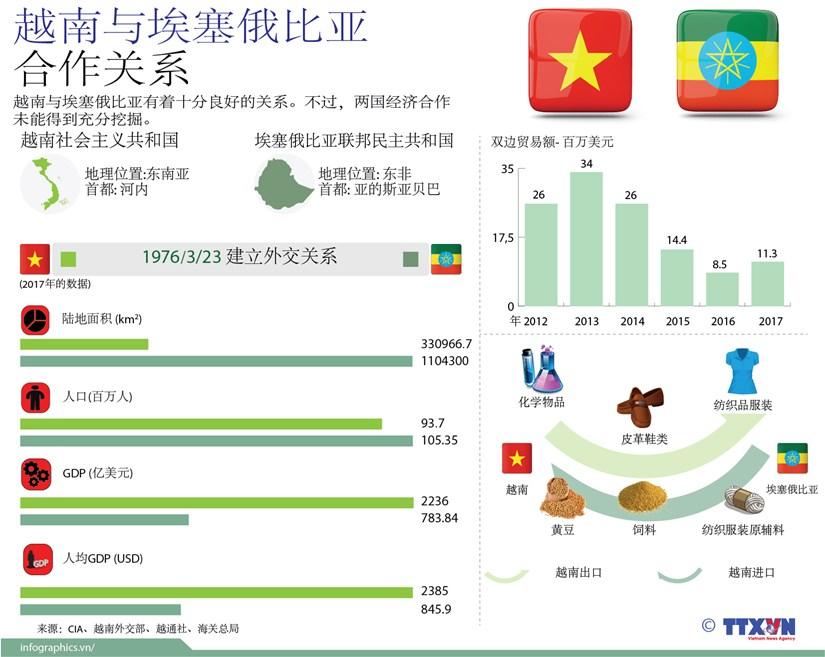 图表新闻:越南与埃塞俄比亚的合作关系 hinh anh 1