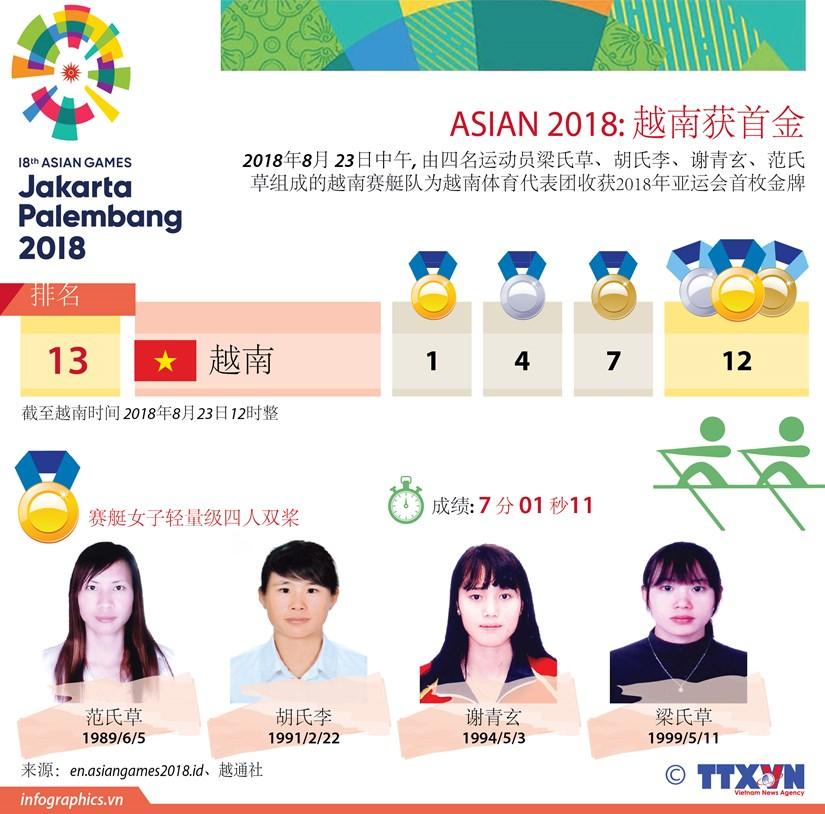 图表新闻:越南收获ASIAD 2018首金 hinh anh 1