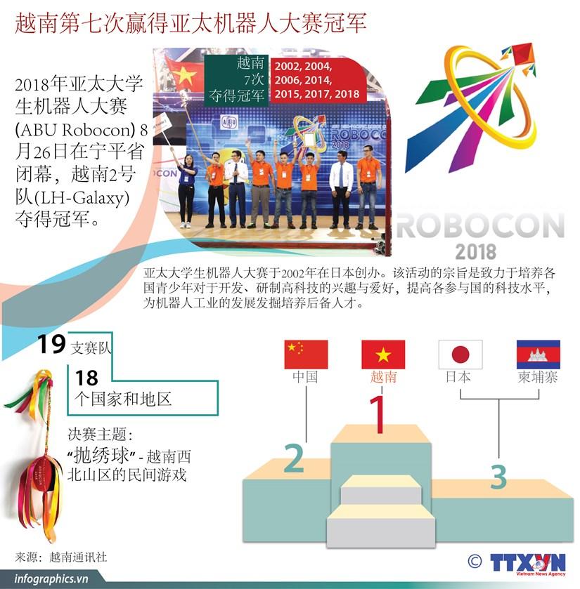 图表新闻:越南第七次赢得亚太机器人大赛冠军 hinh anh 1
