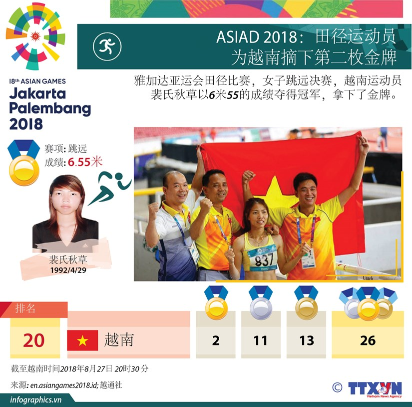 图表新闻:田径运动员为越南摘下第二枚金牌 hinh anh 1