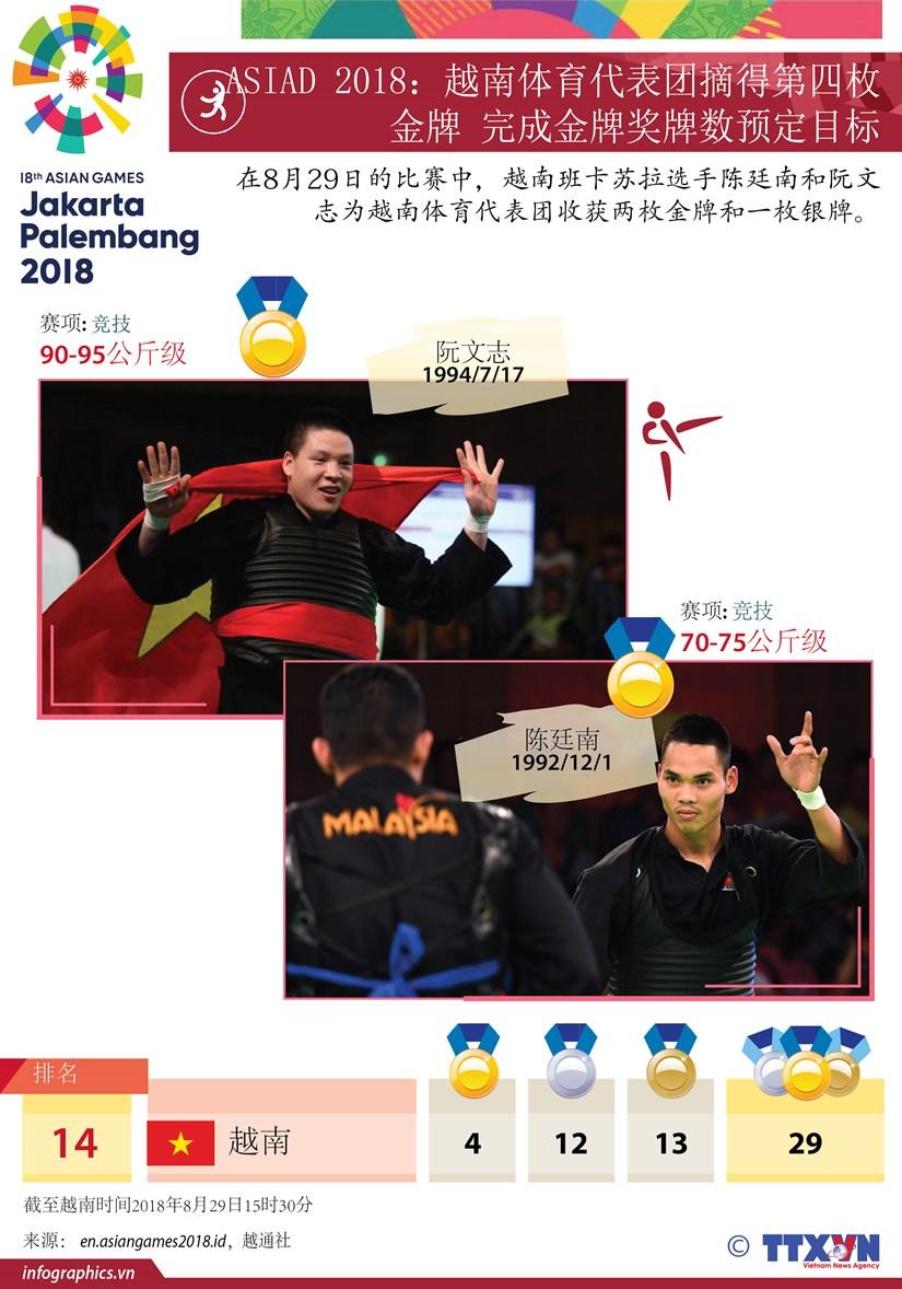 图表新闻:ASIAD 2018:越南体育代表团摘得第四枚金牌 hinh anh 1