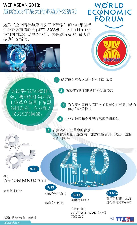 图表新闻:WEF ASEAN 2018 是越南2018年最大的多边外交活动 hinh anh 1