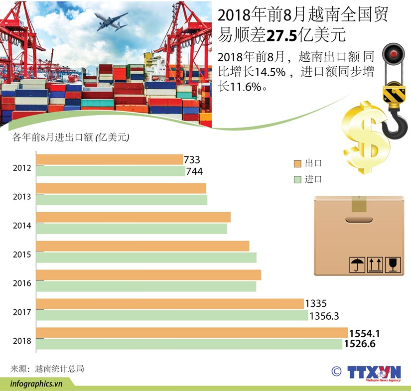 图表新闻:2018年前8月越南贸易顺差27.5亿美元 hinh anh 1