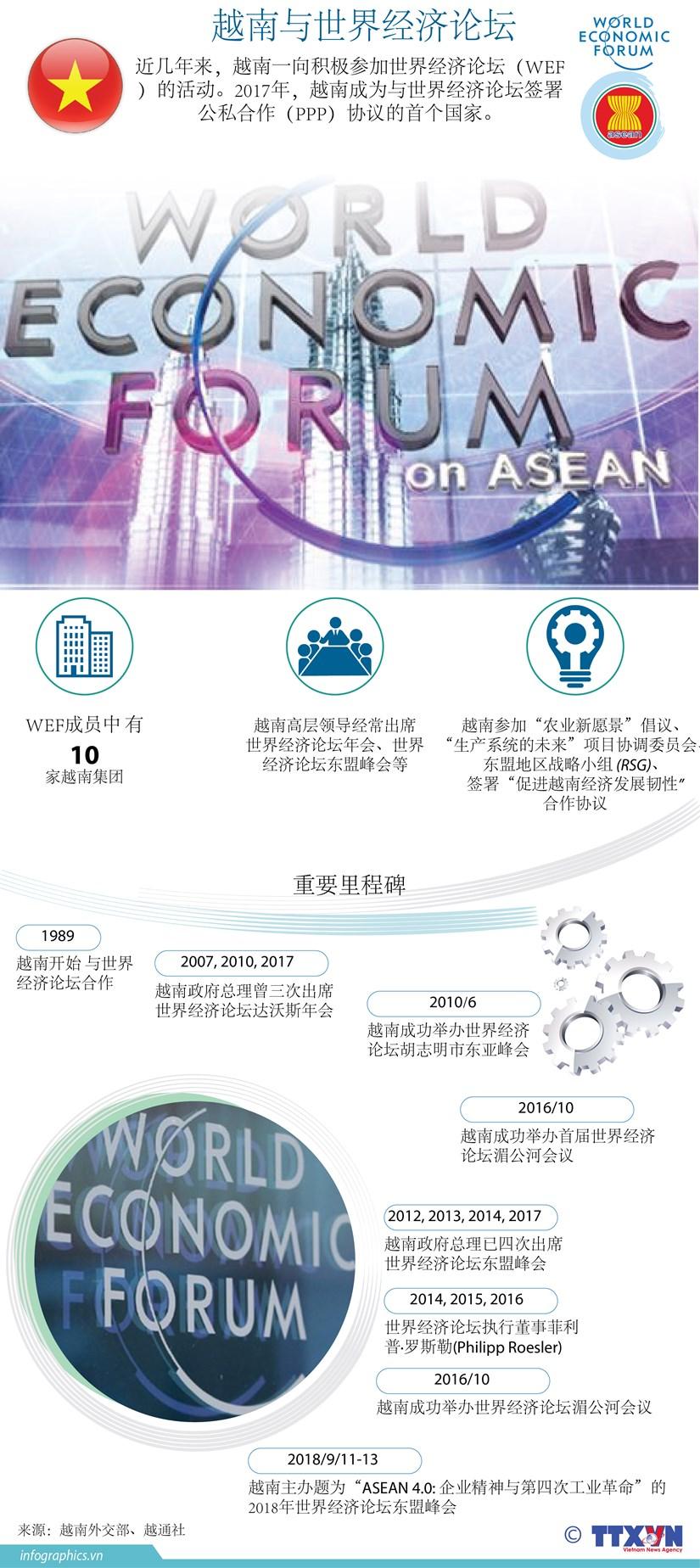 图表新闻:越南与世界经济论坛 hinh anh 1