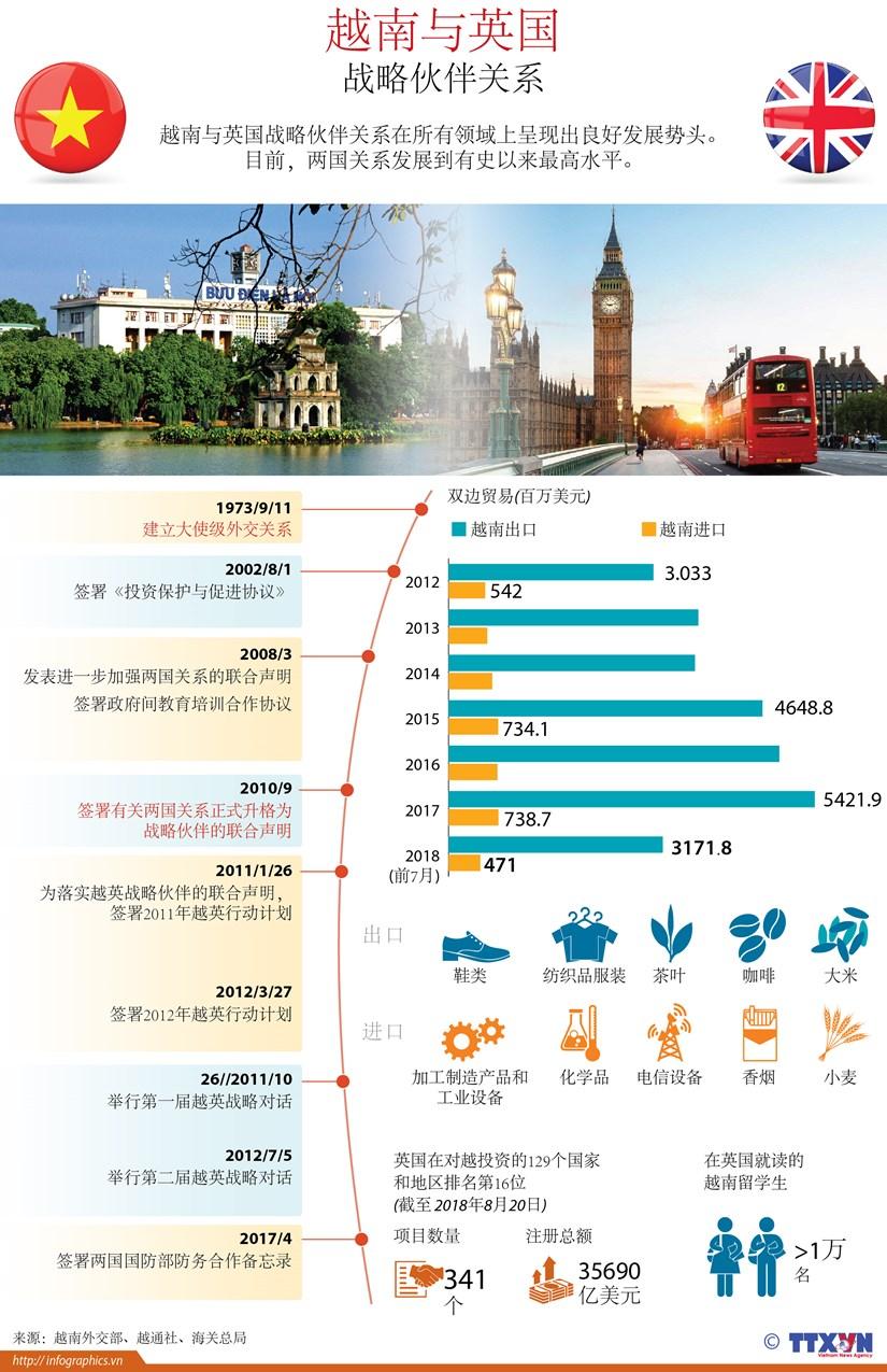 越南与英国战略伙伴关系(图表) hinh anh 1