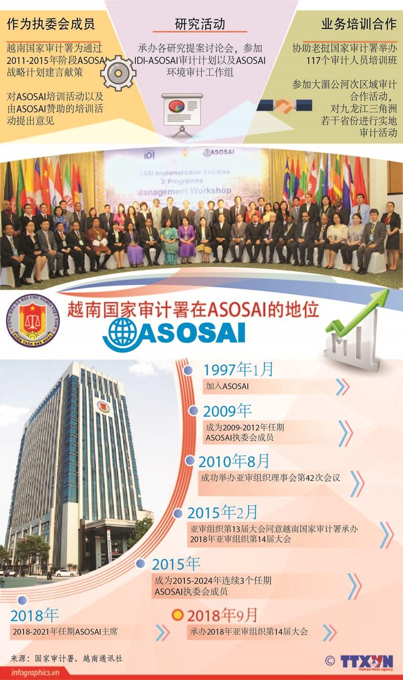 图表新闻:越南在最高审计机关亚洲组织(ASOSAI)中的地位 hinh anh 1