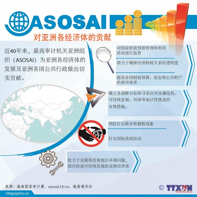 图表新闻:最高审计机关亚洲组织为亚洲各经济体的贡献 hinh anh 1