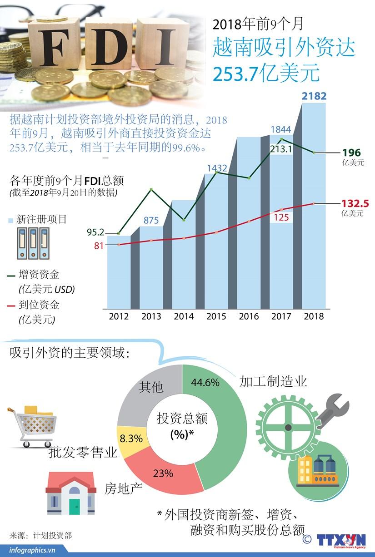 图表新闻:2018年前9个月越南吸引外资达253.7亿美元 hinh anh 1