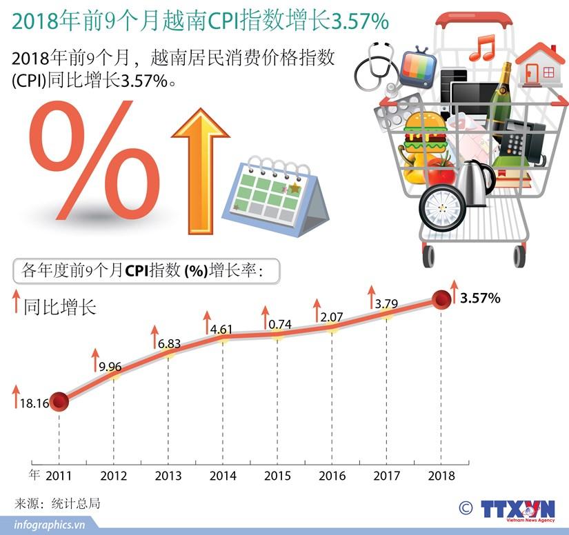 图表新闻:2018年前9个月越南CPI指数增长3.57% hinh anh 1