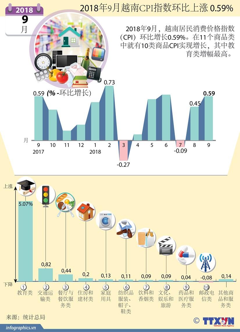 图表新闻:2018年9月越南CPI指数环比上涨 0.59% hinh anh 1