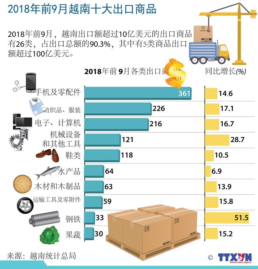 图表新闻:2018年前9月越南十大出口商品 hinh anh 1