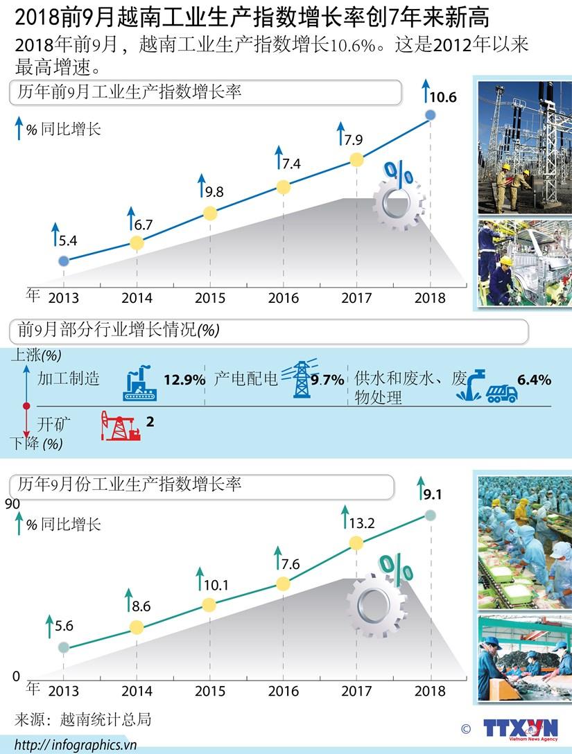 """图表新闻:2018前9月越南工业生产指数增长率创7年来新高"""" hinh anh 1"""
