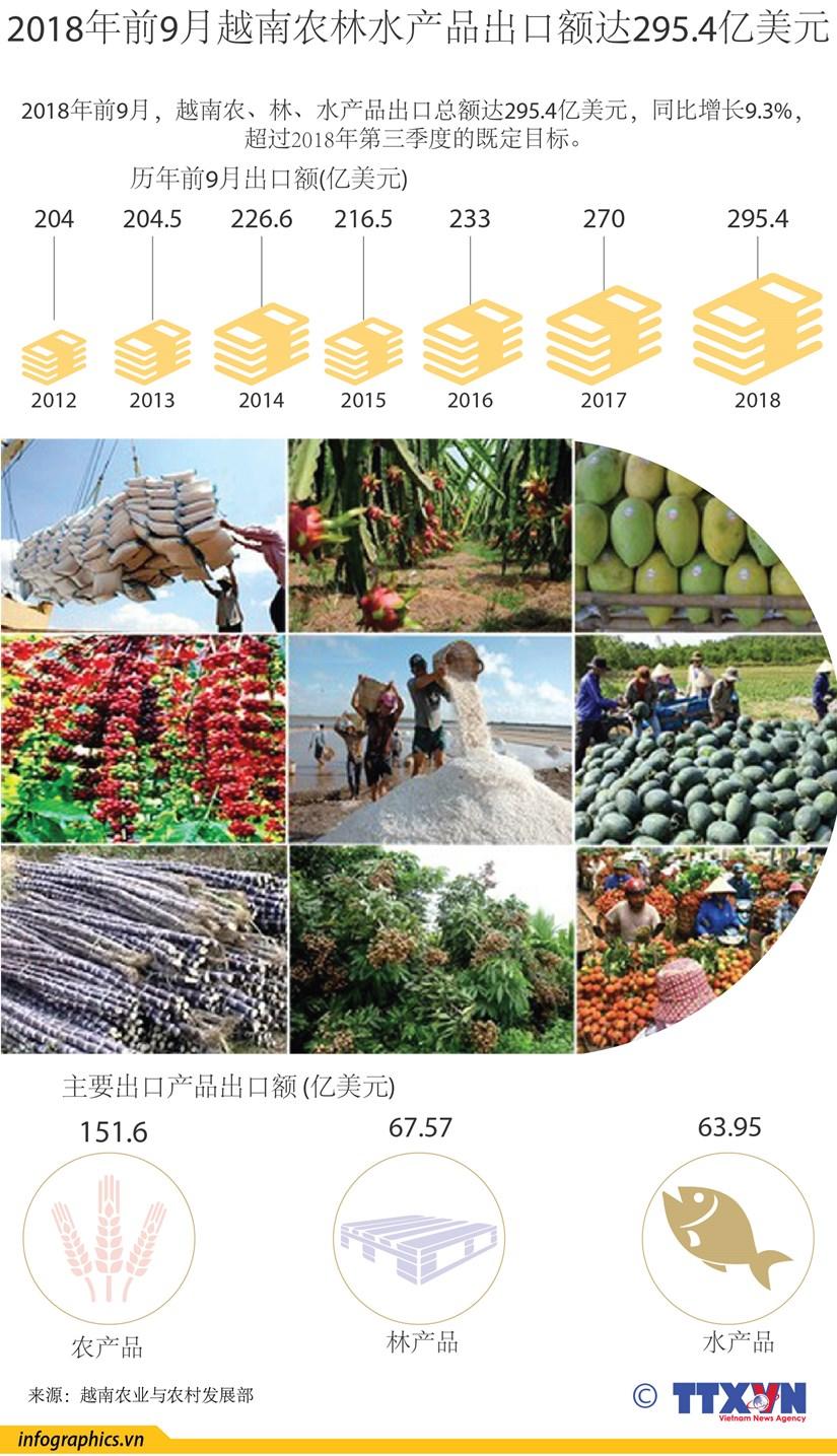 图表新闻:2018年前9月 越南农林水产品出口额达295.4亿美元 hinh anh 1