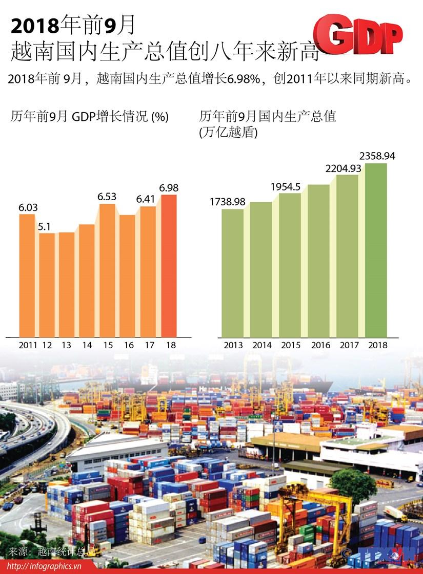 图表新闻:2018年前9月越南国内生产总值创八年来新高 hinh anh 1