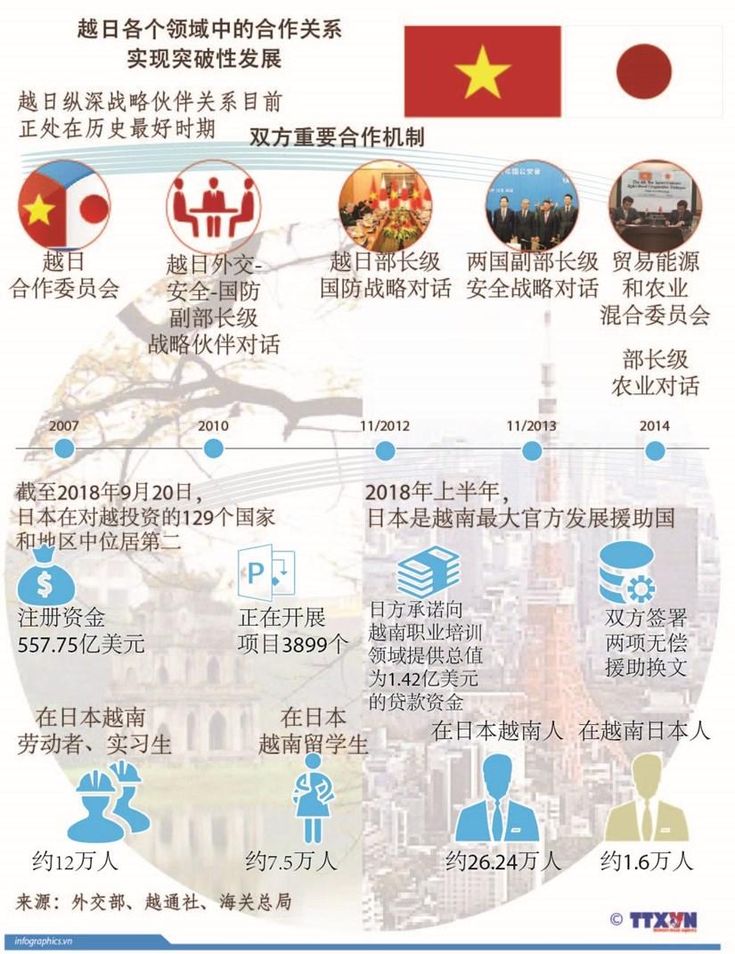 图表新闻:越日各个领域中的合作关系实现突破性发展 hinh anh 1