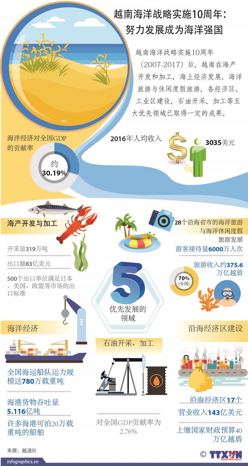 图表新闻:越南海洋战略实施10周年: 努力发展成为海洋强国 hinh anh 1