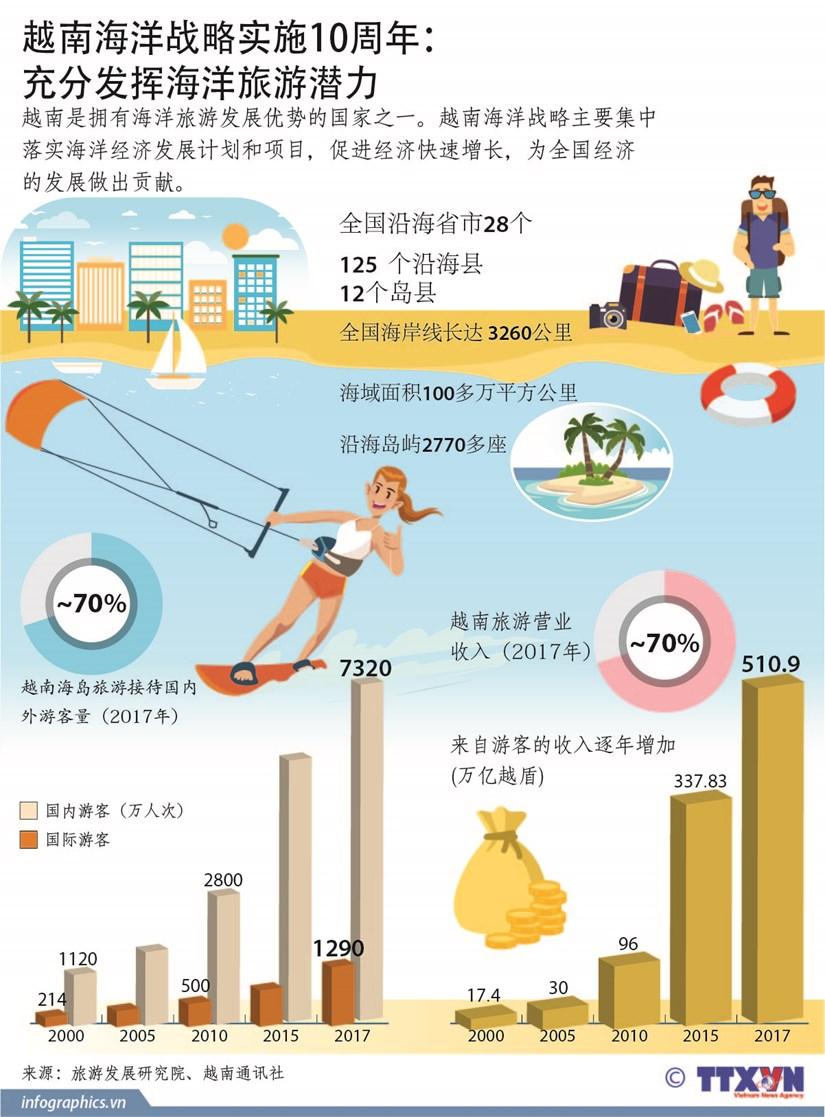 图表新闻:越南海洋战略实施10周年: 充分发挥海洋旅游潜力 hinh anh 1