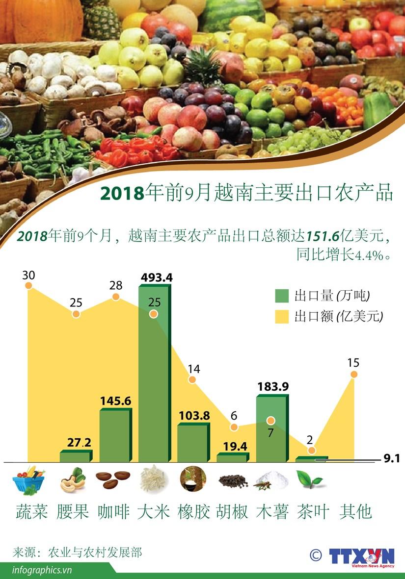 图表新闻:2018年前9月越南主要出口农产品 hinh anh 1