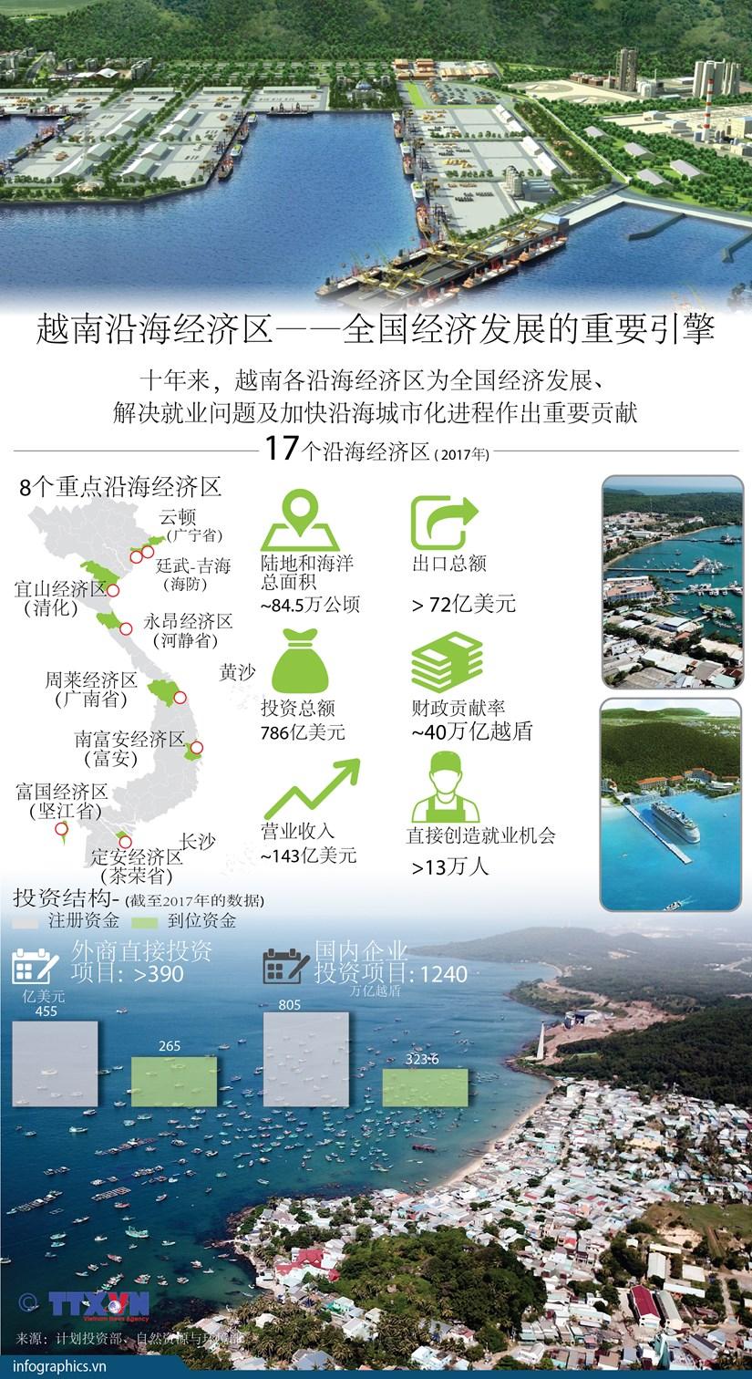 图表新闻:越南沿海经济区——全国经济发展的重要引擎 hinh anh 1