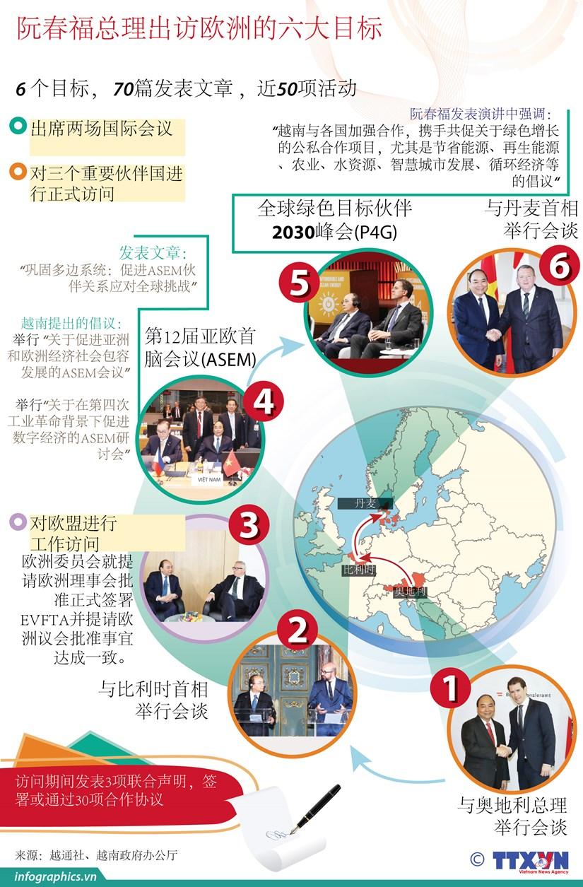 图表新闻:阮春福总理出访欧洲的六大目标 hinh anh 1