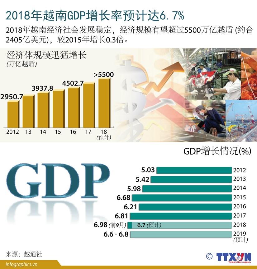 图表新闻:2018年越南GDP增长率预计达6.7% hinh anh 1