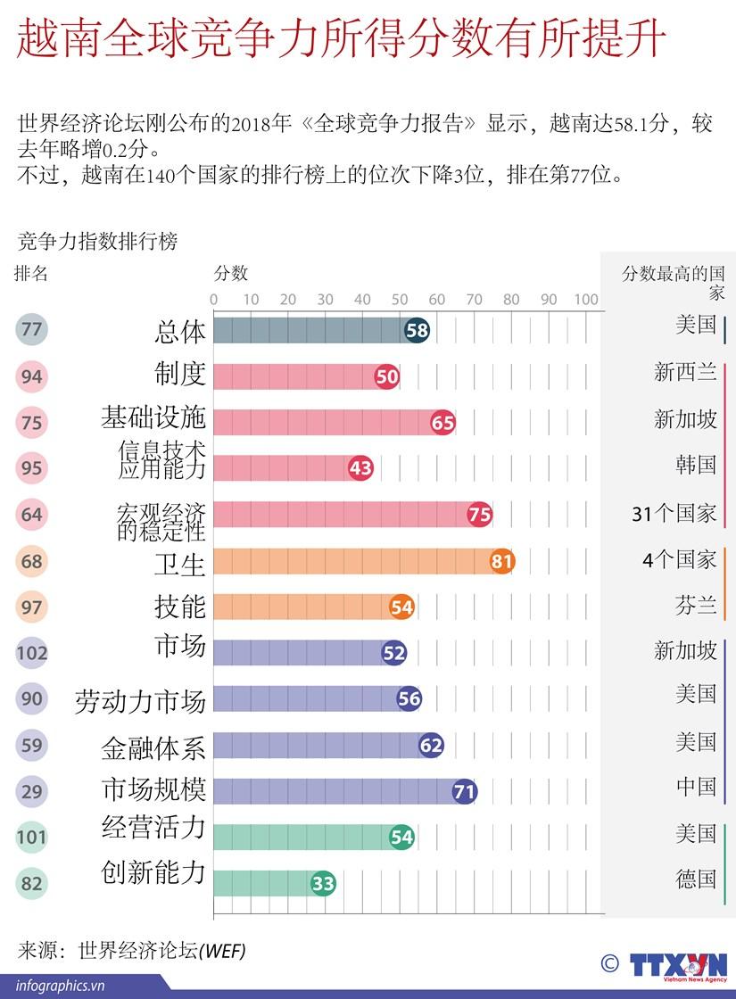 图表新闻:越南全球竞争力所得分数有所提升 hinh anh 1