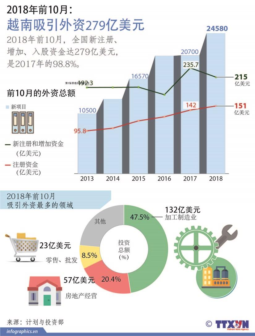 图表新闻:越南吸引外资279亿美元 hinh anh 1
