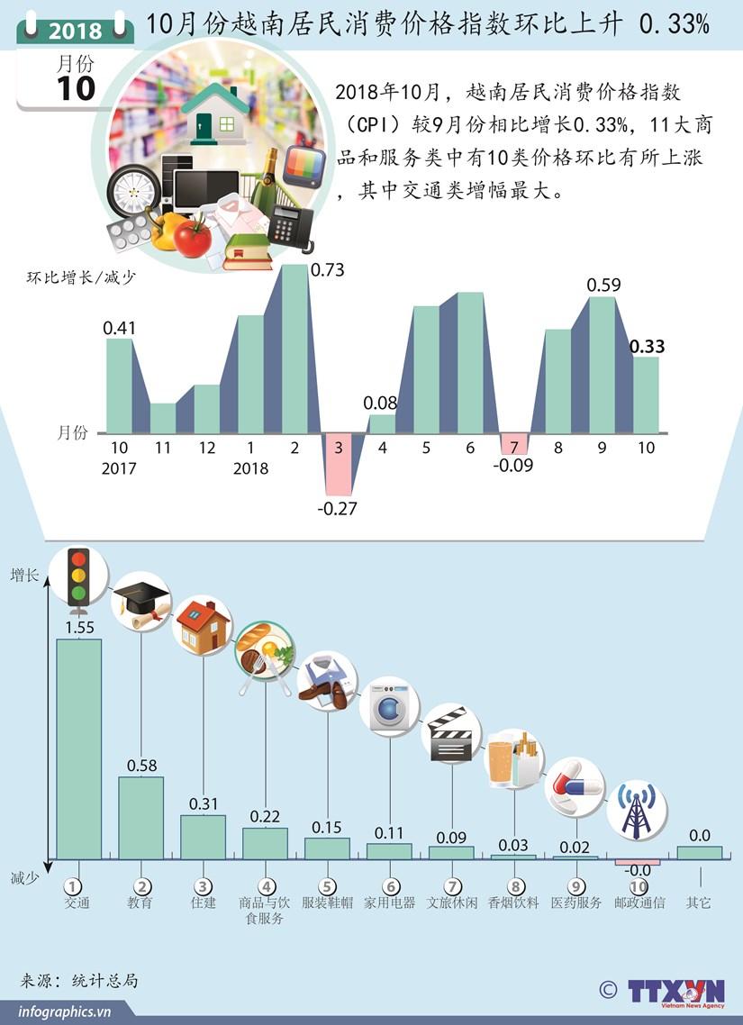 图表新闻:10月份越南居民消费价格指数环比上升0.33% hinh anh 1