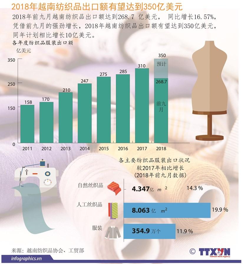 图表新闻:2018年越南纺织品出口额有望达350亿美元 hinh anh 1