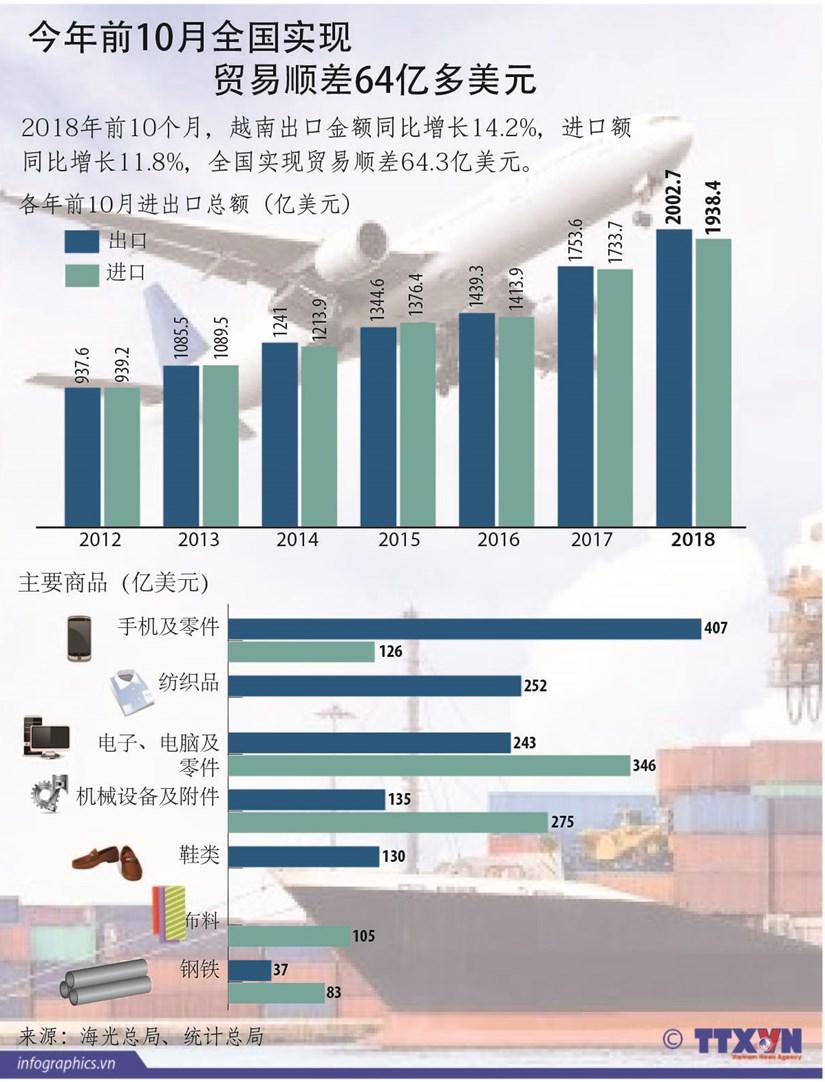 图表新闻:今年前10月越南实现贸易顺差64亿美元 hinh anh 1