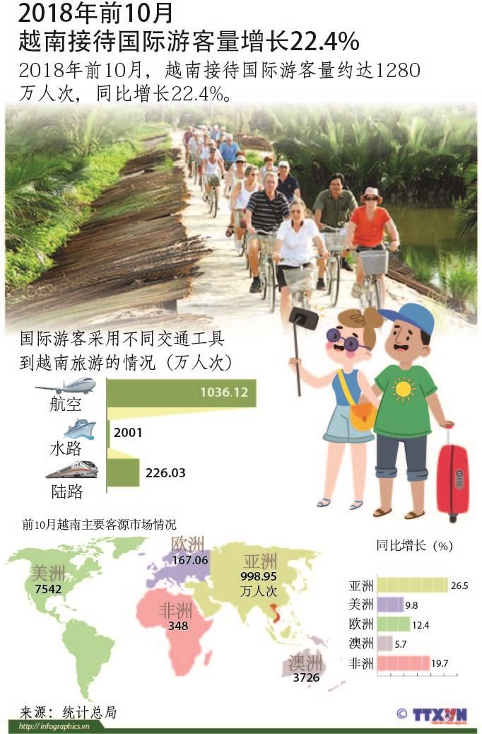 图表新闻:2018年前10月越南接待国际游客量增长22.4% hinh anh 1