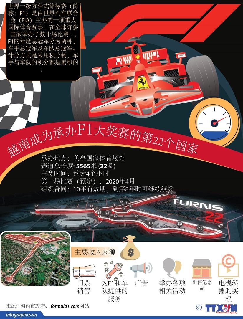 图表新闻:越南成为承办F1大奖赛的第22个国家 hinh anh 1