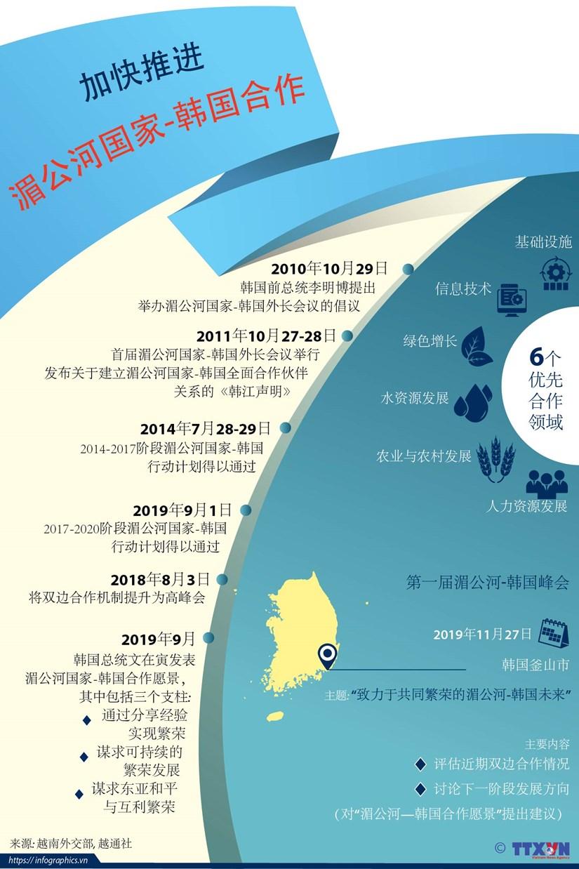 图表新闻:加快推进湄公河国家-韩国合作 hinh anh 1